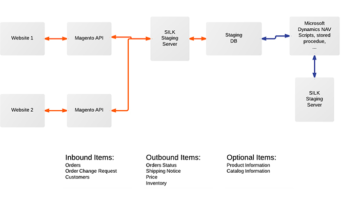 Magento Dynamics NAV Integration