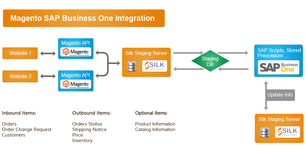 Business One Integration