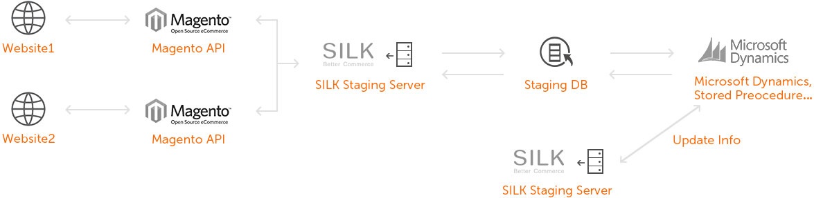 Silk_microsoft-dynamics-integration