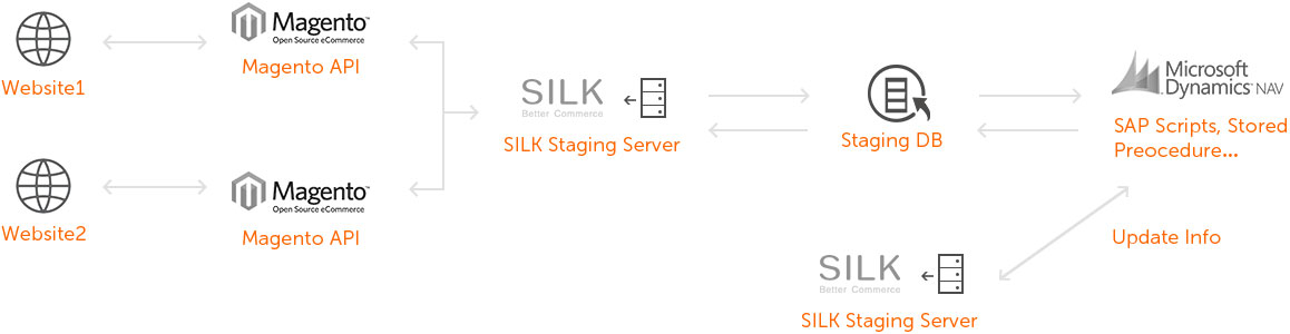 Silk_microsoft-dynamics-nav-integration