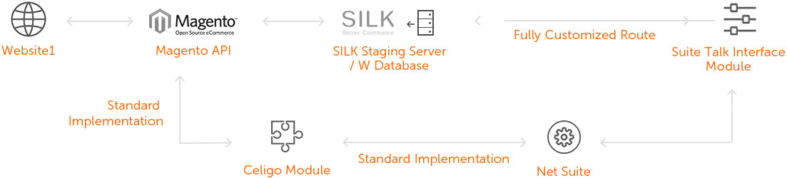 Silk_netsuite-integration