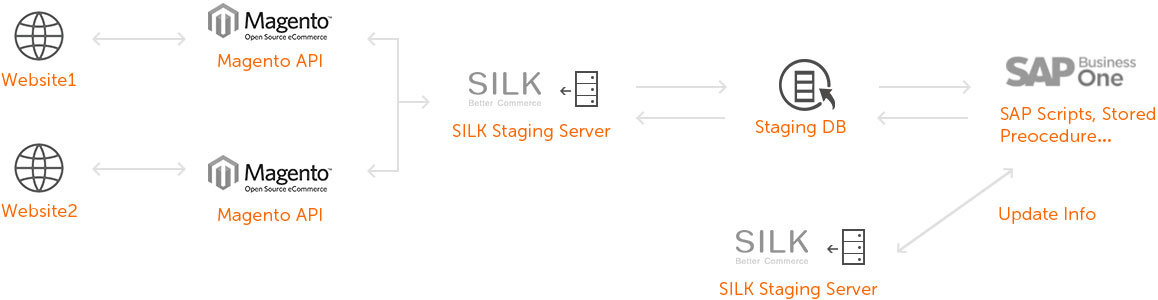 Silk_oracle-integration